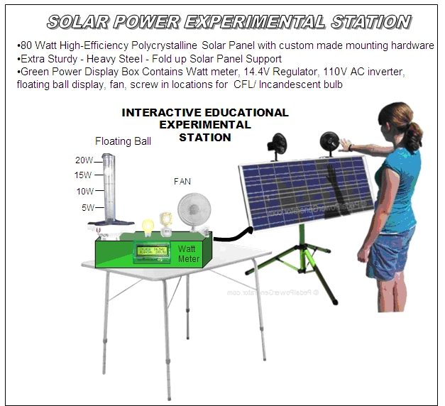 Solar interactive educational system volts watts floating ball