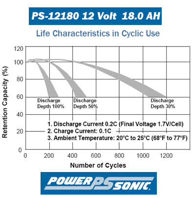 AGM deep cycle battery life time calculations characteristics for 18 AH Battery