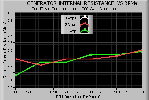 Generator Internal Resistance Vs. RPMs