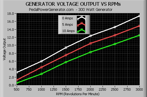 Generator Voltage Output Vs. RPMs
