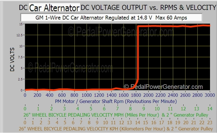 DC CAR ALTERNATOR VOLTAGE OUTPUT VS. RPMS & VELOCITY