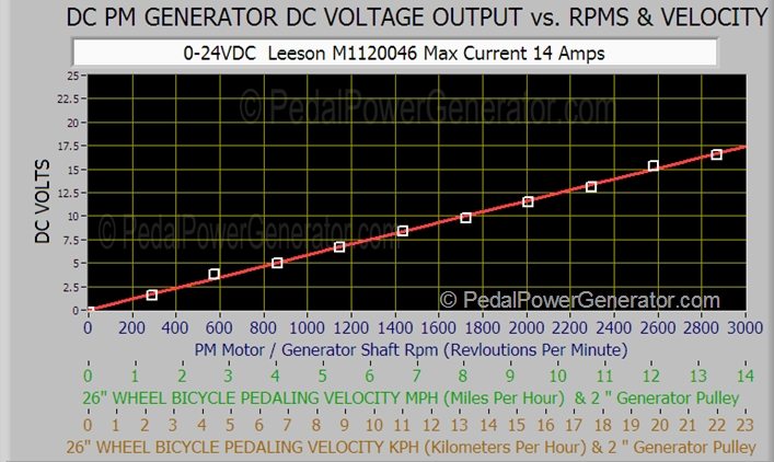 DC PM GENERATOR DC VOLTAGE OUTPUT VS. RPMS & VELOCITY