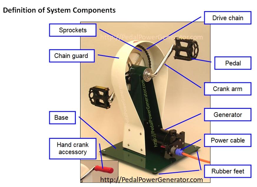 Hand crank generator system components names